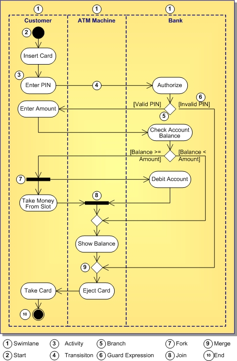 Uml 15 Activity Diagram Definition