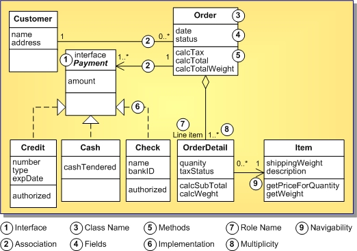 uml 1.5 class diagram definition (uml 1.5) retail line diagram