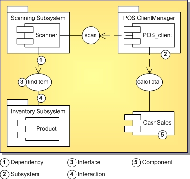 uml 15 component diagram - Define Uml Diagram