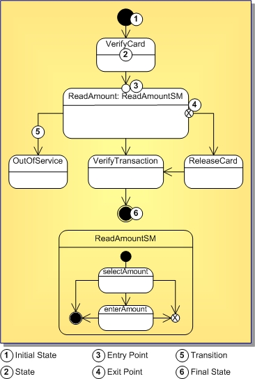 uml 20 state machine diagram - Define Uml Diagram