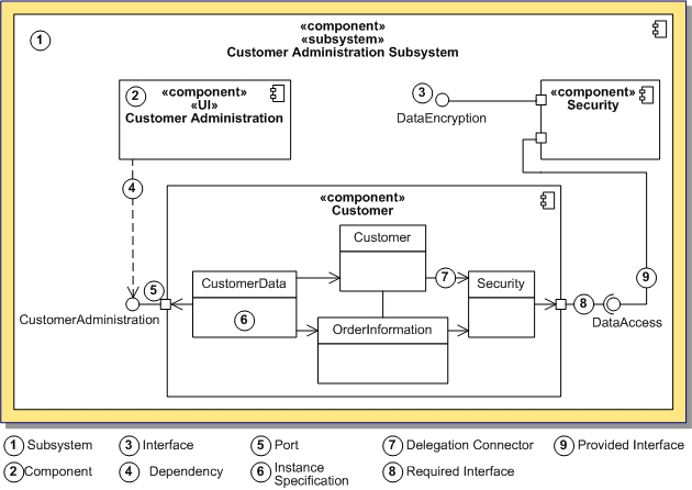 Uml 2 0 Component Diagram Definition