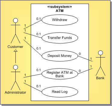 use cases atm system Case study: atm machine i  (actors) in terms of use cases system capabilities, such as  the bank is not a part of the atm system.