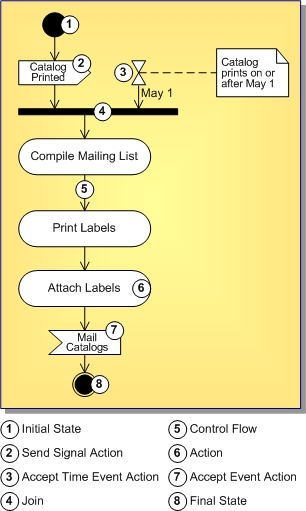 uml 20 activity diagram - Define Uml Diagram