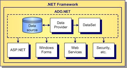 ADO.NET Overview
