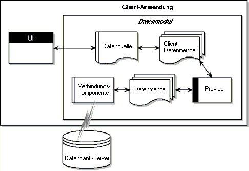 Datenbankarchitektur