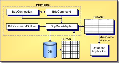 ADO NET Component Designers