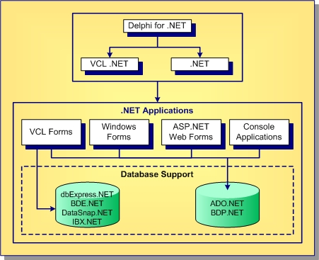VCL for  NET Overview